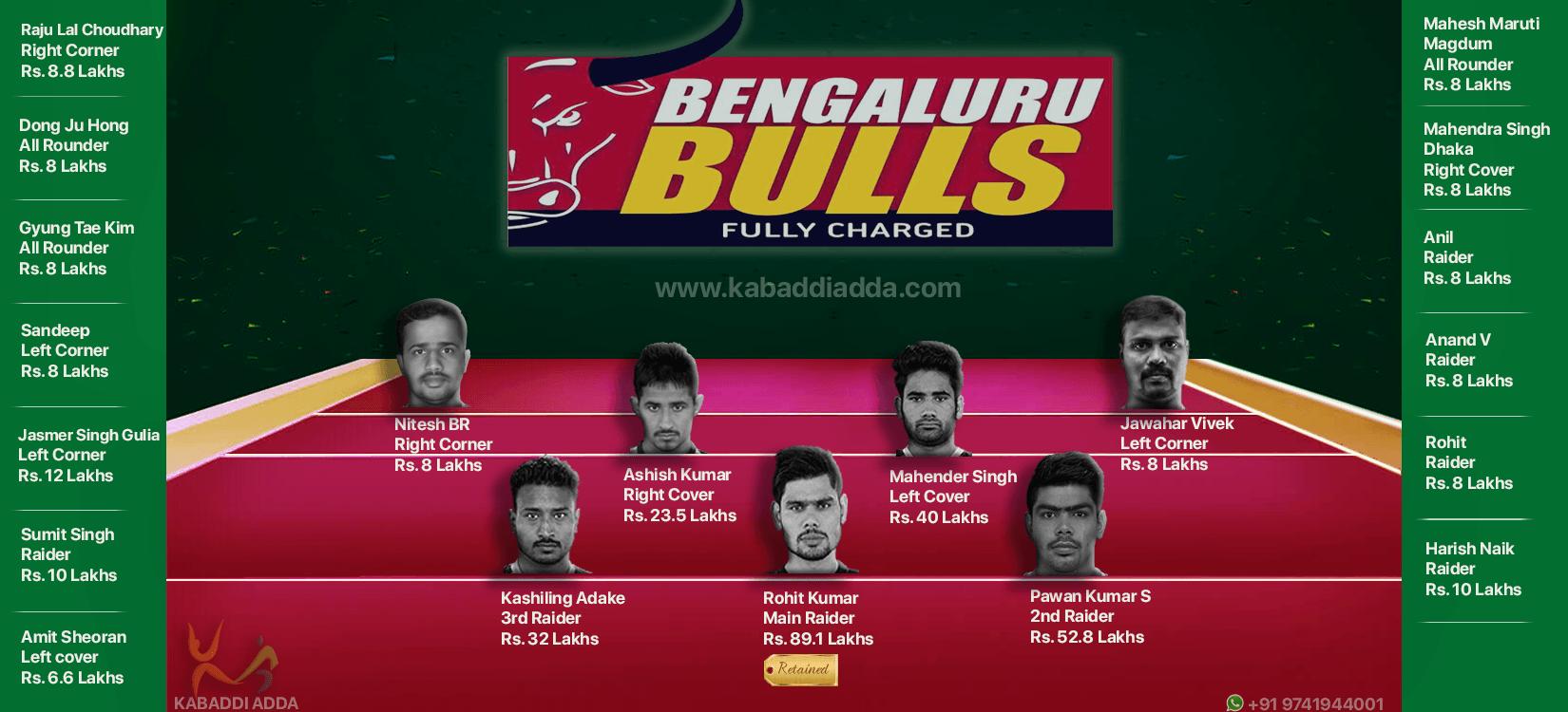 Bengaluru Bulls Kabaddi Live Score Academies News