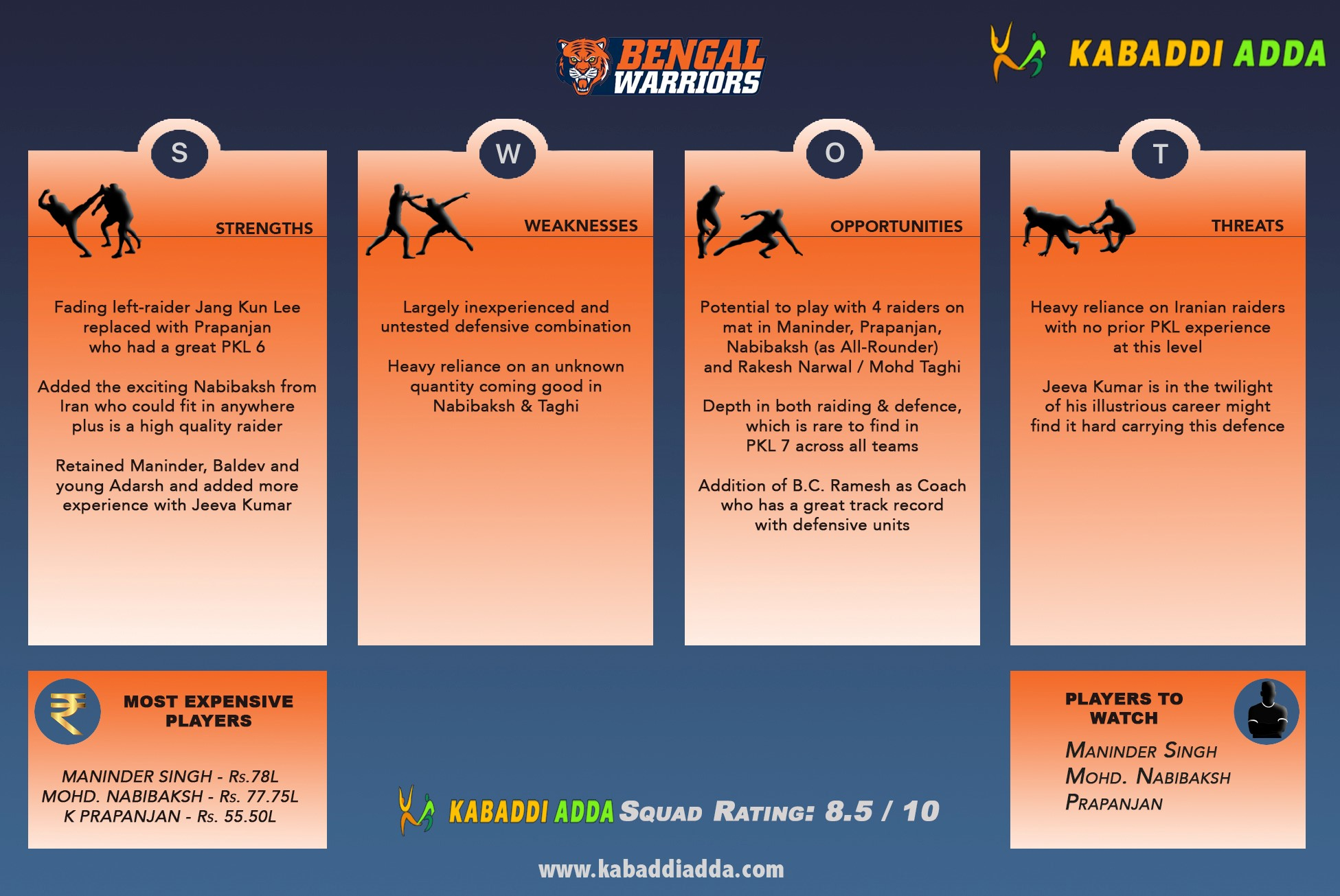 Bengal Warriors Pro Kabaddi Season 7 Auction Live