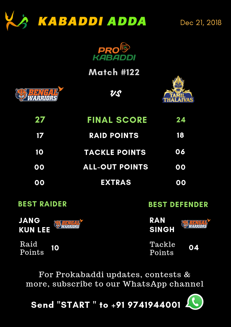 Bengal Warriors Vs. Tamil Thalaivas final score