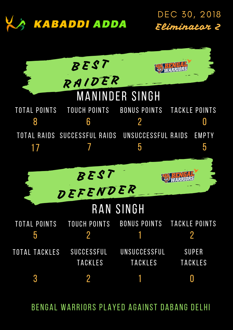 Bengal Warriors best raider and defender
