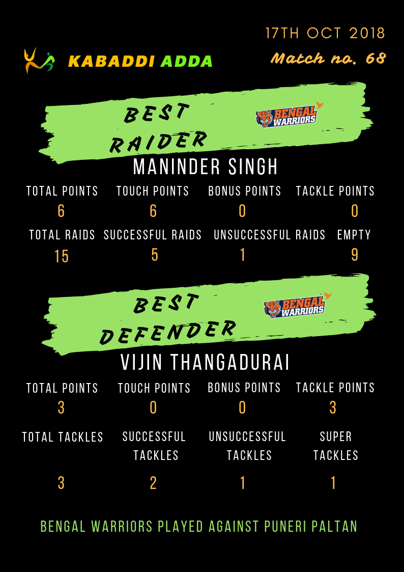 Bengal Warriors best raider and defender: