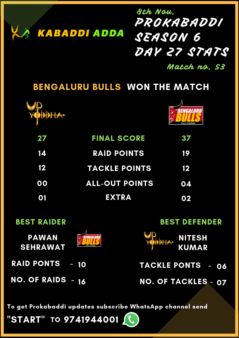 Bengaluru Bulls Vs. UP Yoddha Full Score