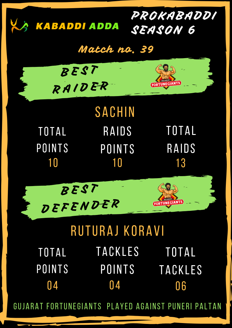 Gujarat Fortunegiants best raider and defender