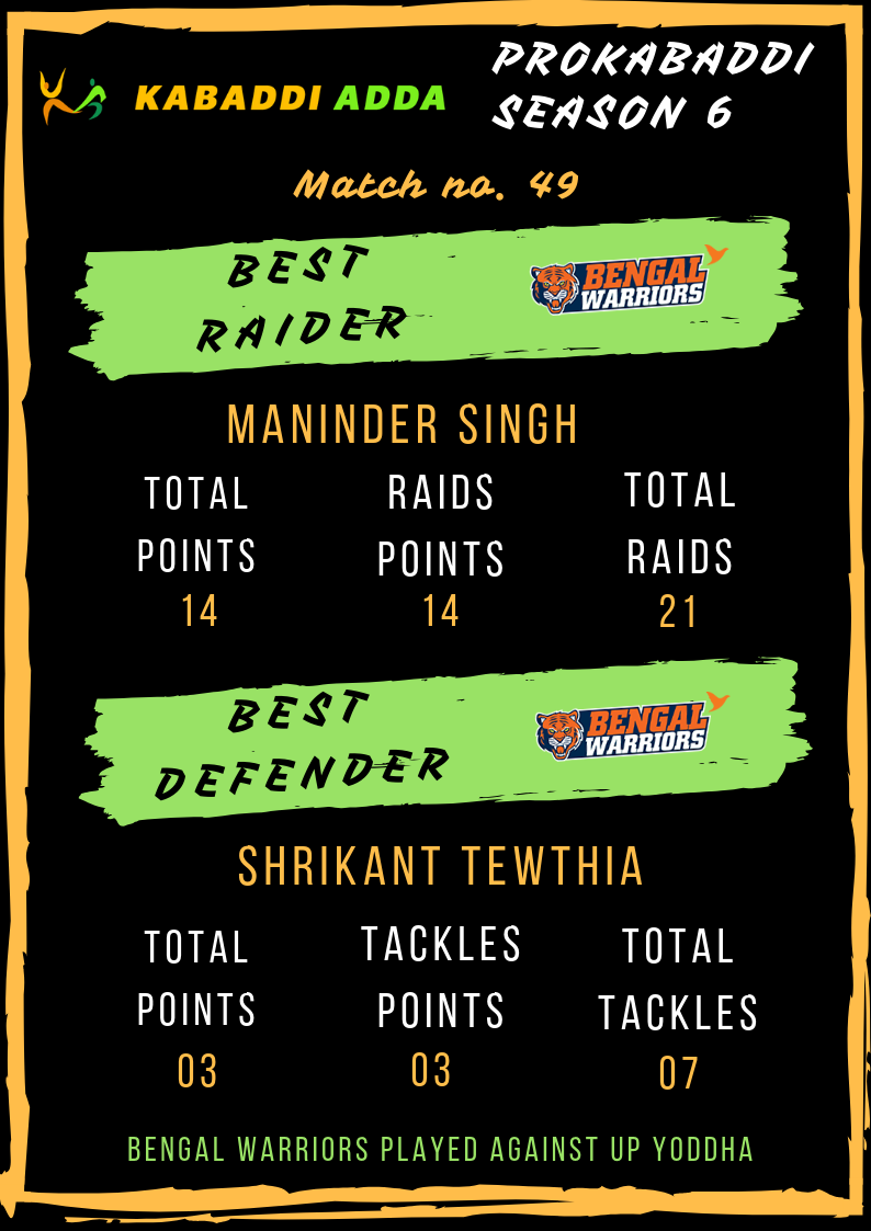 Best raider and defender Bengal Warriors
