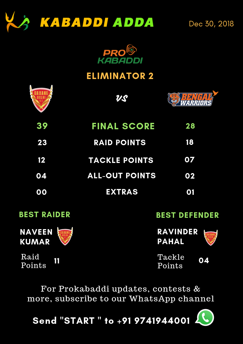 Dabang Delhi Vs. Bengal Warriors final score
