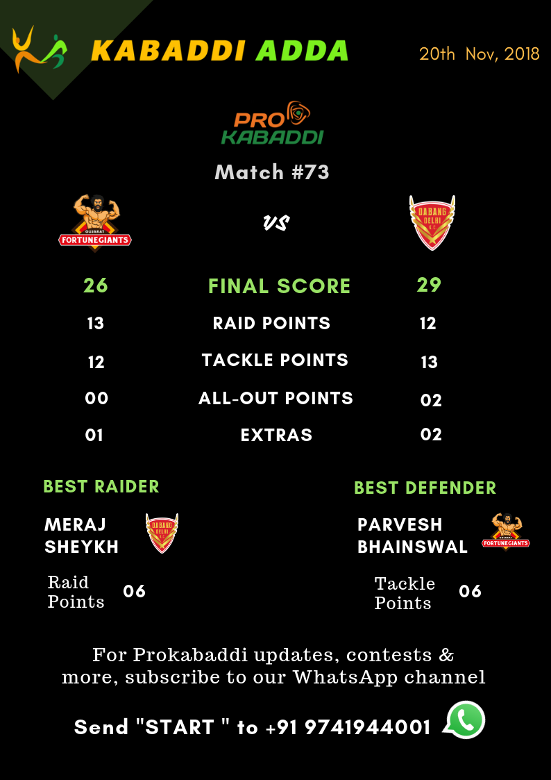 Dabang Delhi Vs Gujarat Fortunegiants final score