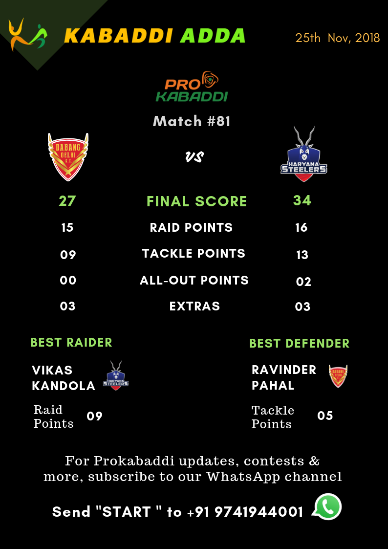 Dabang Delhi Vs. Haryana Steelers Final Score