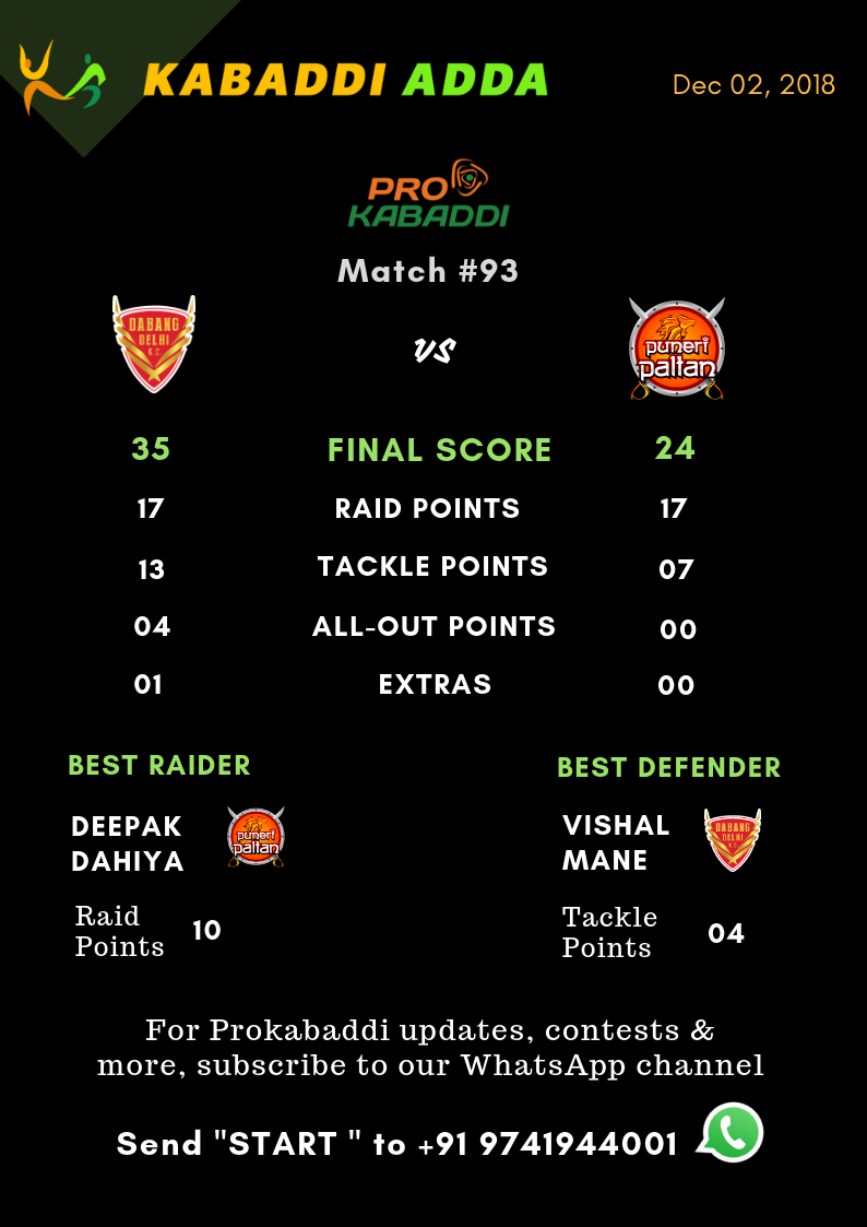 Dabang Delhi Vs. Puneri Paltan final score