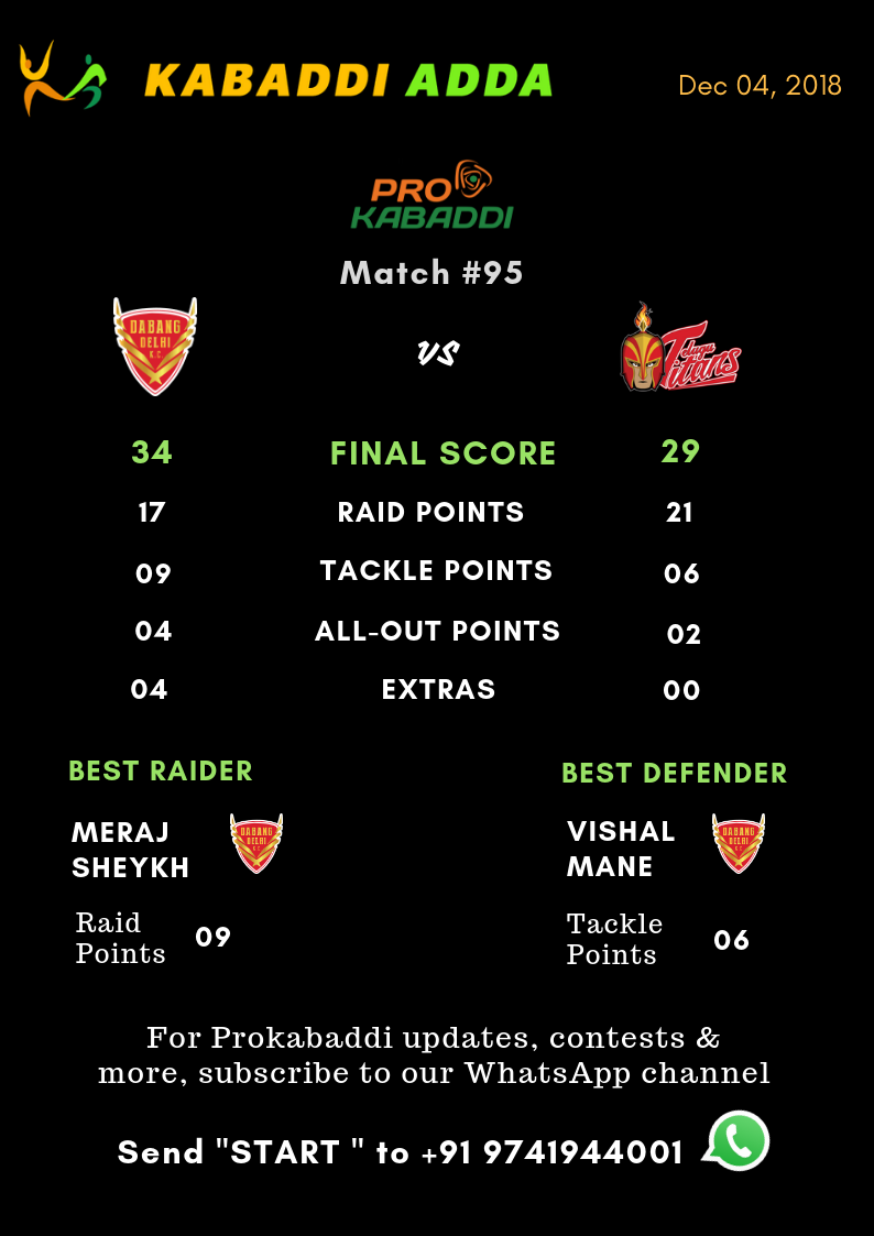 Dabang Delhi KC beat Telugu Titans for first time in the