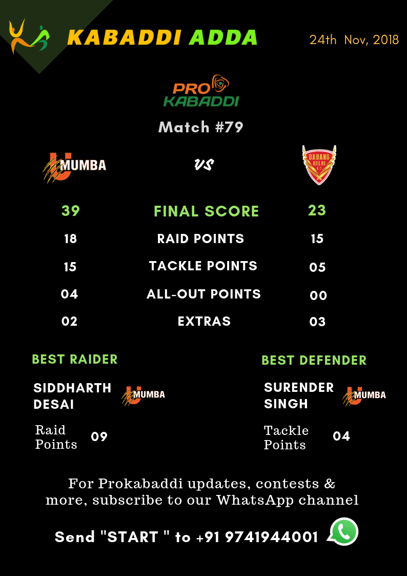 Dabang Delhi Vs. U Mumba Final Score
