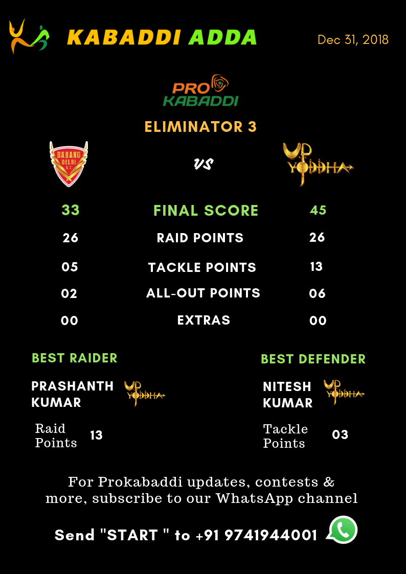 Dabang Delhi Vs. UP Yoddha final score