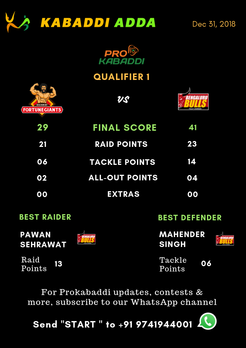 Bengaluru Bulls Vs. Gujarat Fortunegiants final score