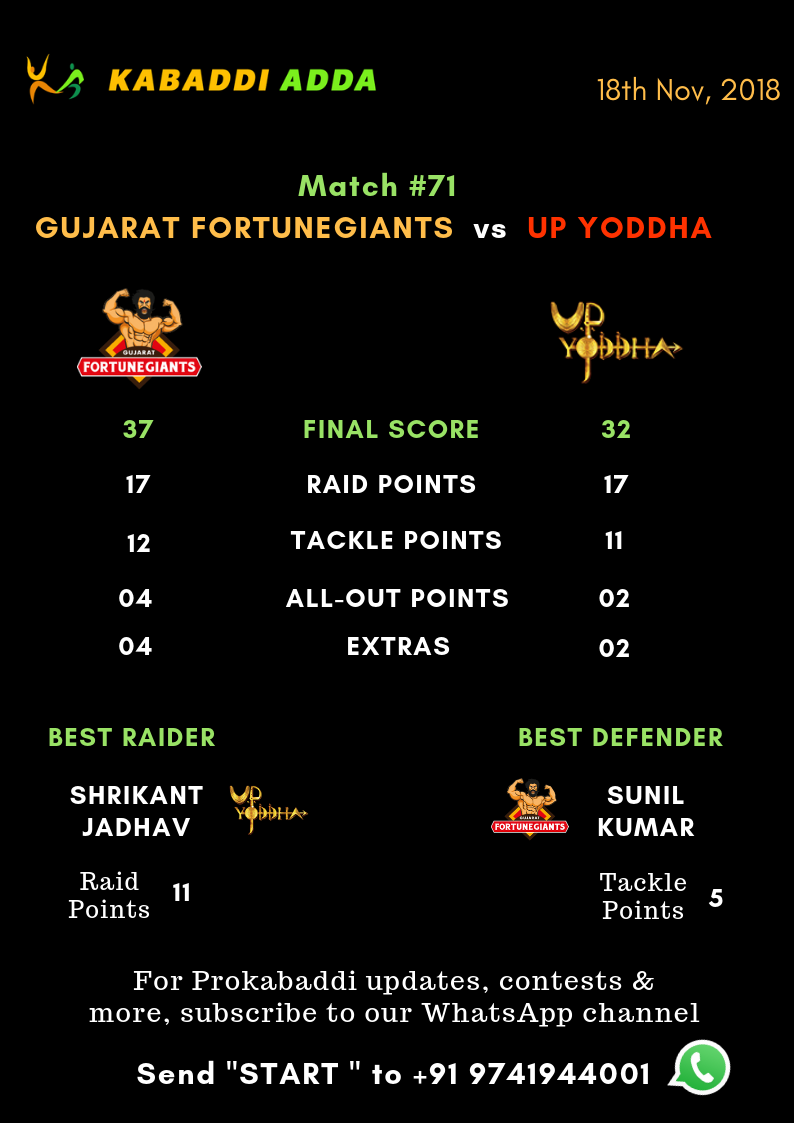 Gujarat Fortunegiants Vs. UP Yoddha Final Score