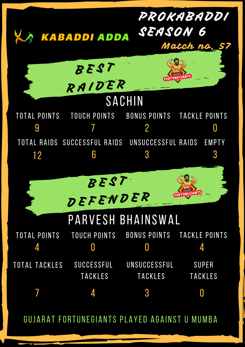 Gujarat Fortunegiants best raider and defender: