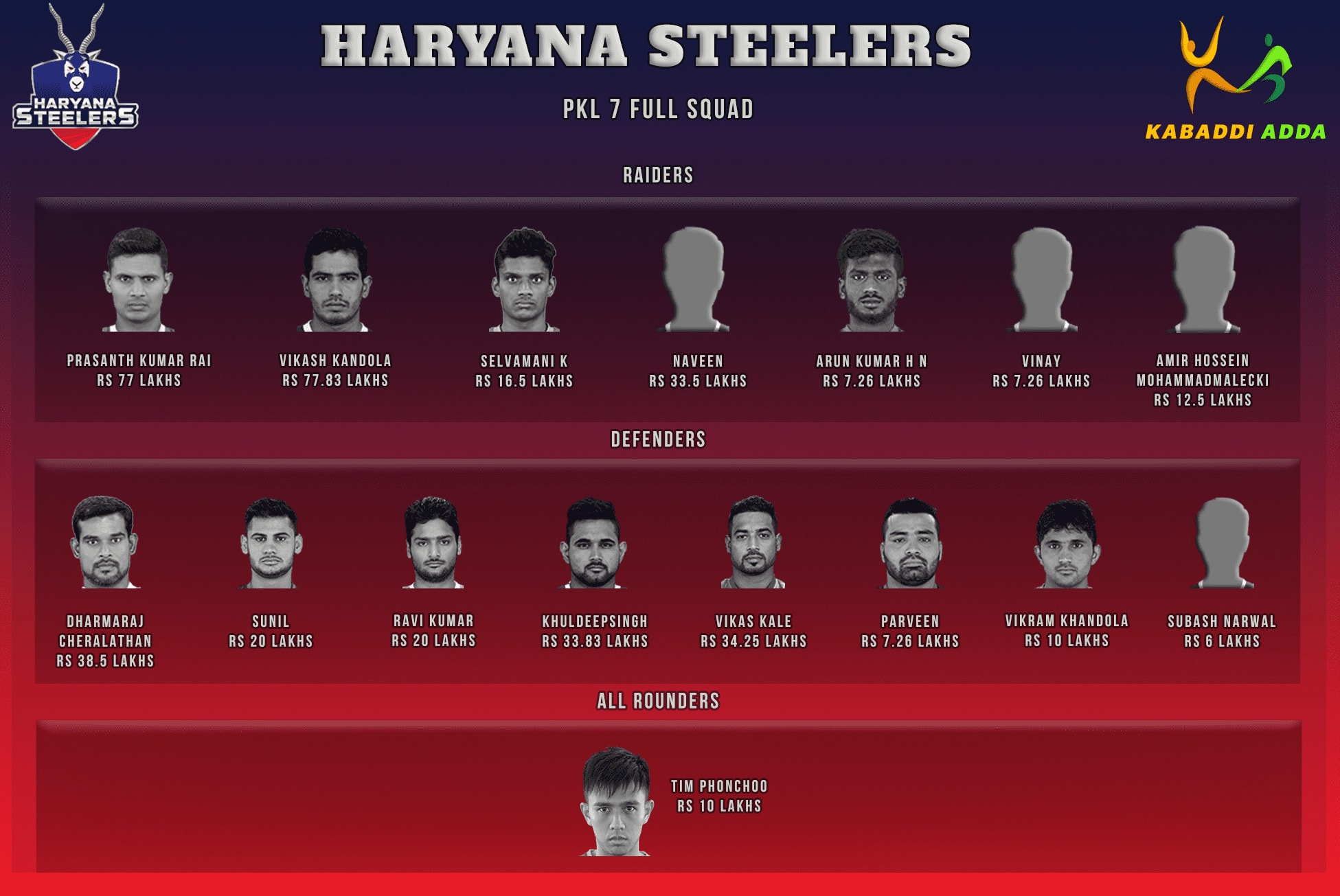 Haryana Steelers Pro Kabaddi Season 7 Team Auction Live