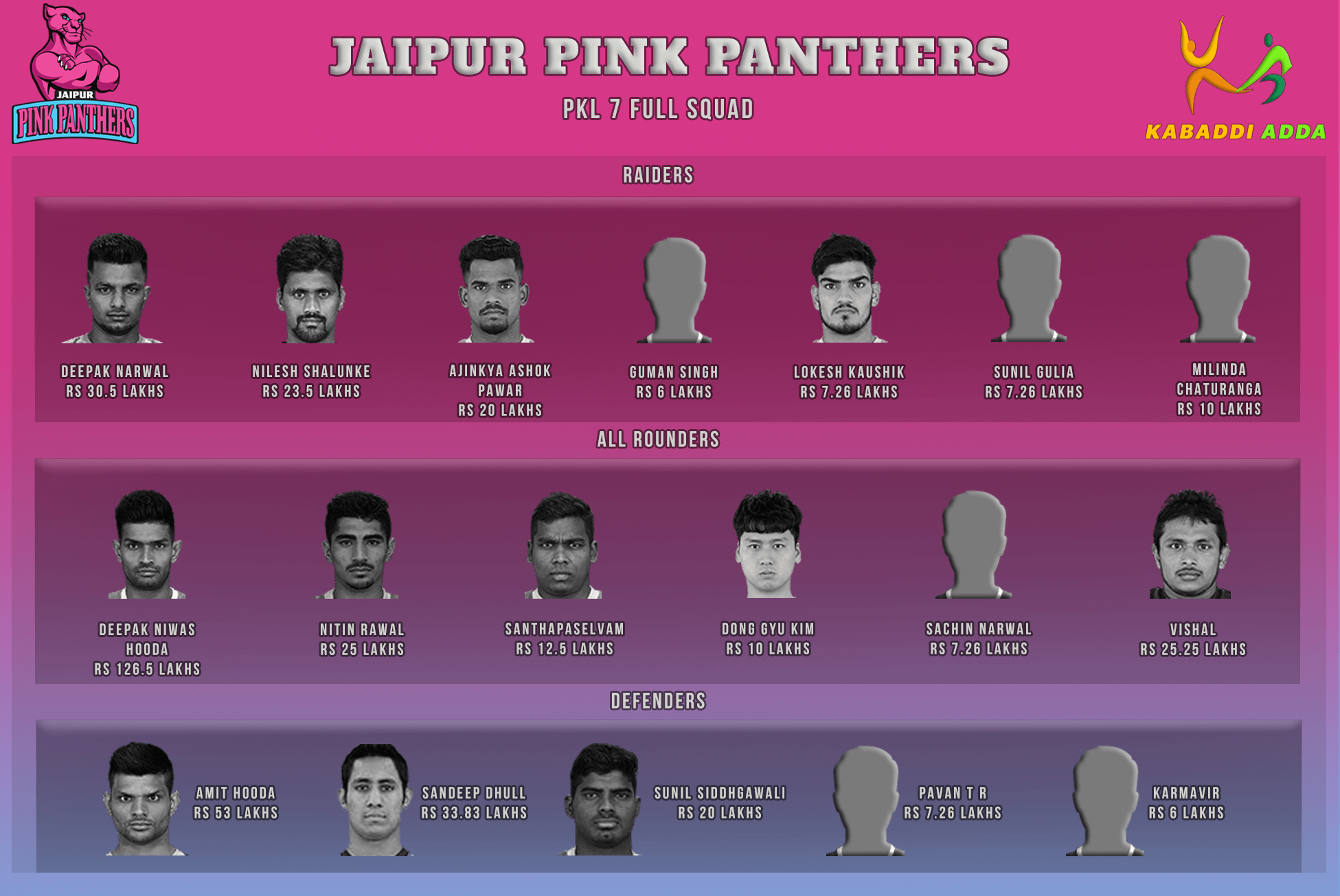 Jaipur Pink Panthers Pro Kabaddi Season 7 Auction Live