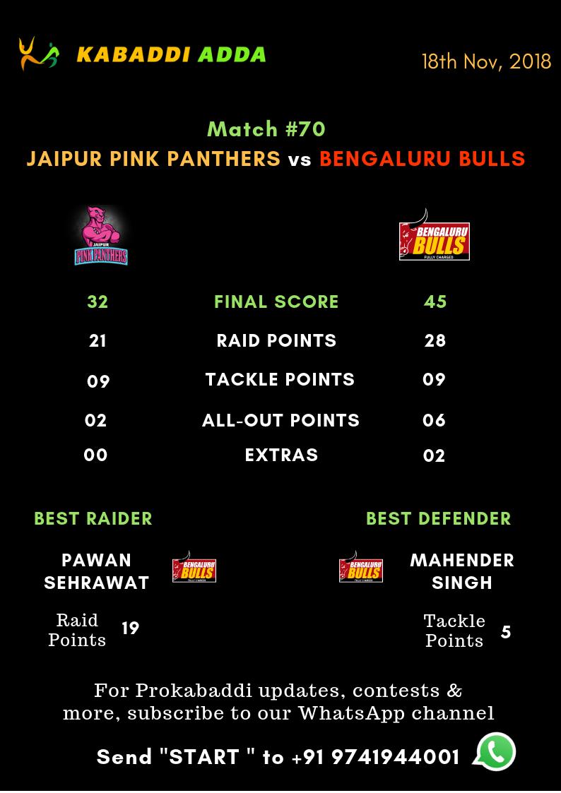 Bengaluru Bulls Vs. Jaipur Pinkpanthers final score