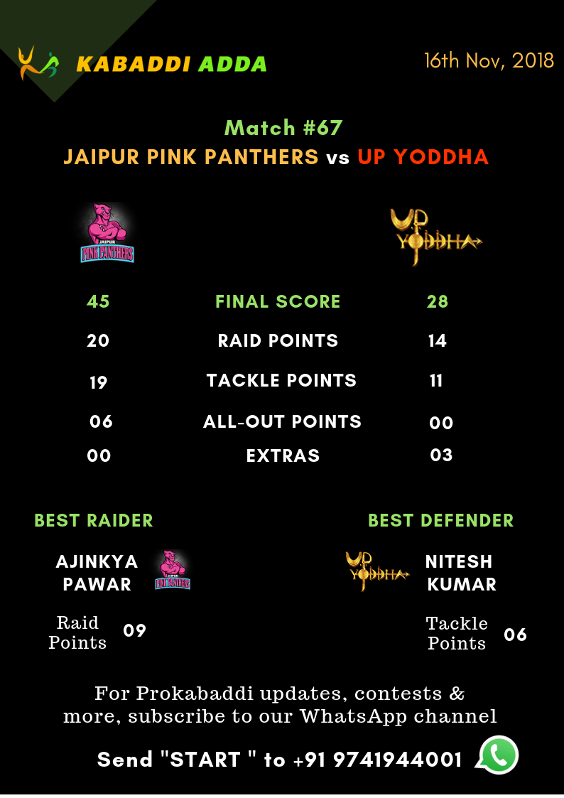 Jaipur Pink Panthers Vs. UP Yoddha Final Score