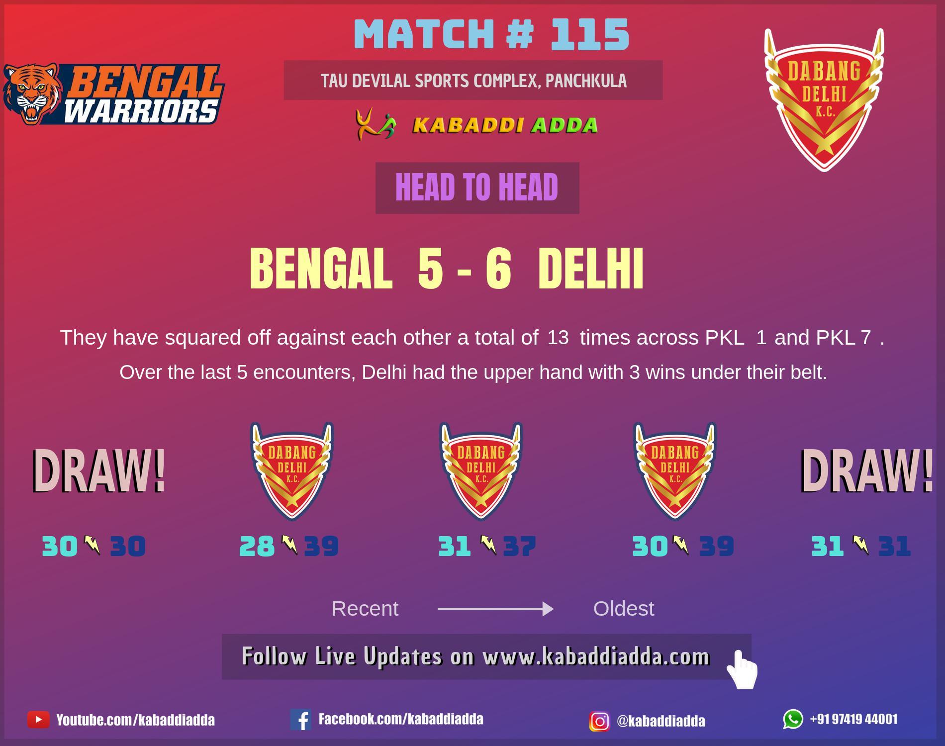 Bengal Warriors andDabang Delhi