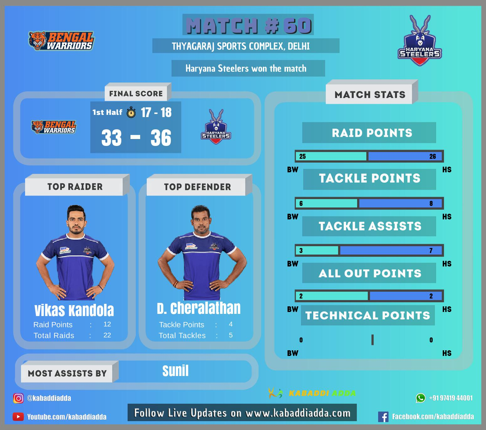 Pro kabaddi Live Bengal Warriors vs Haryana Steelers