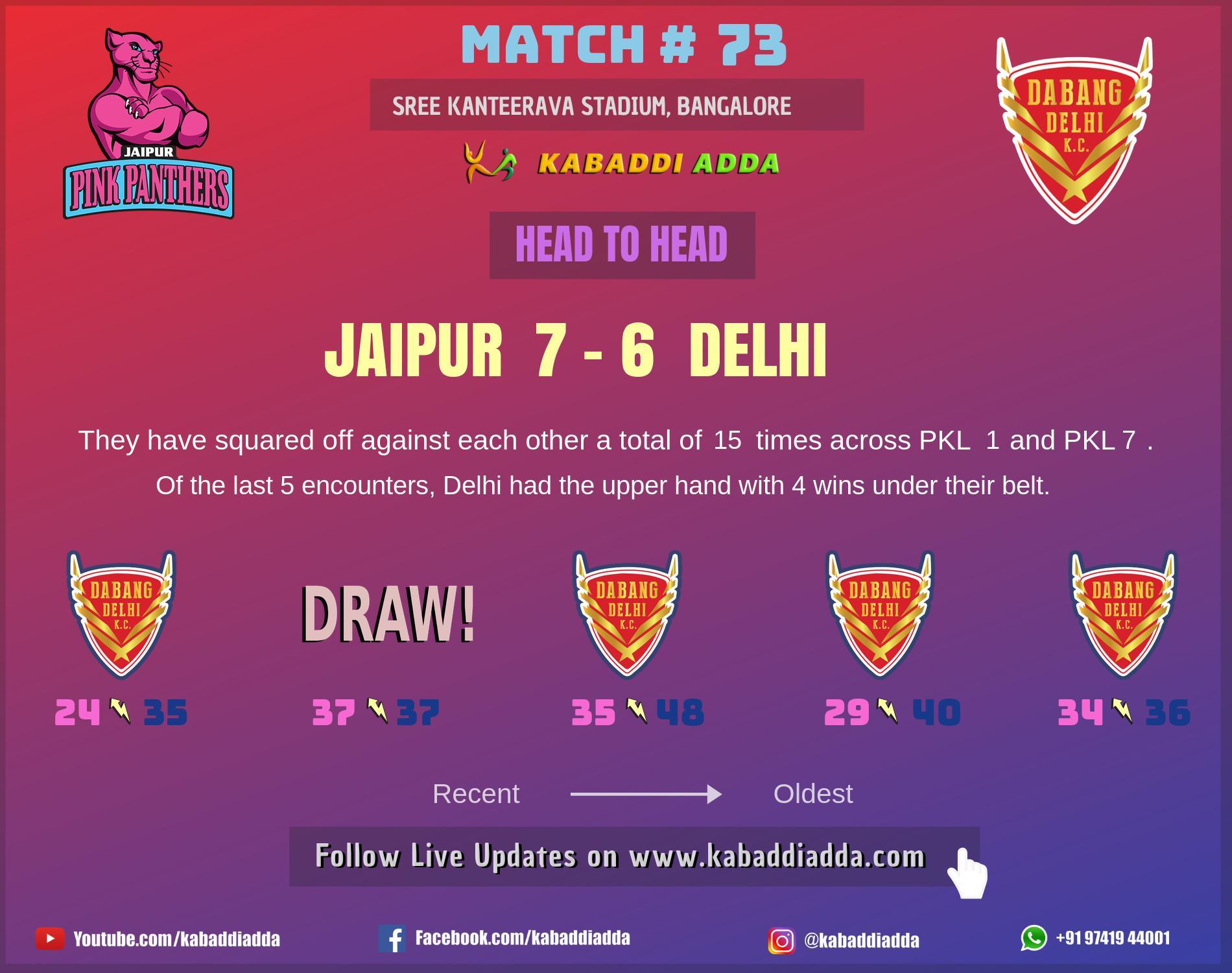 Jaipur Pink Panthers is playing against Dabang Delhi