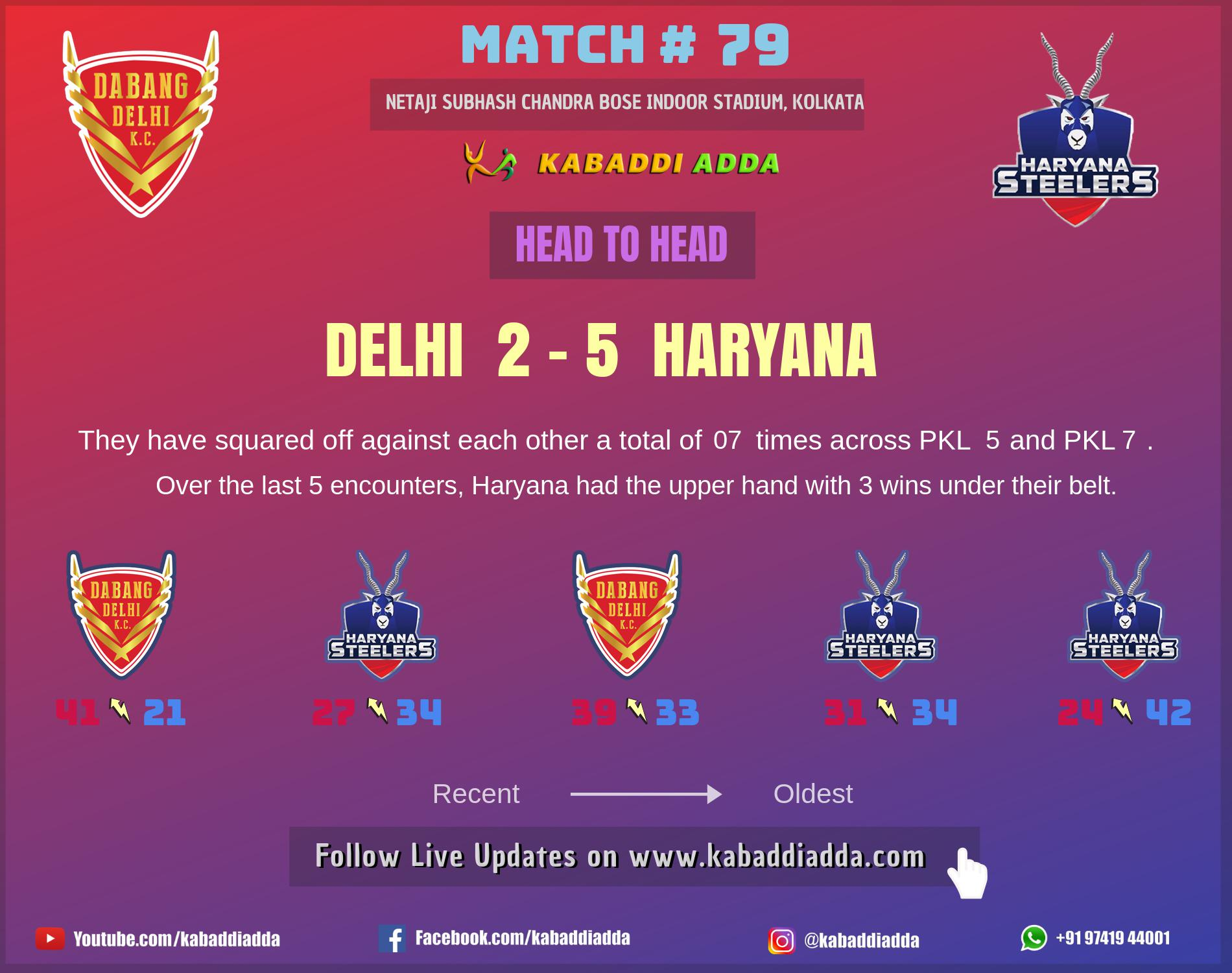 Dabang Delhi is playing against Haryana Steelers