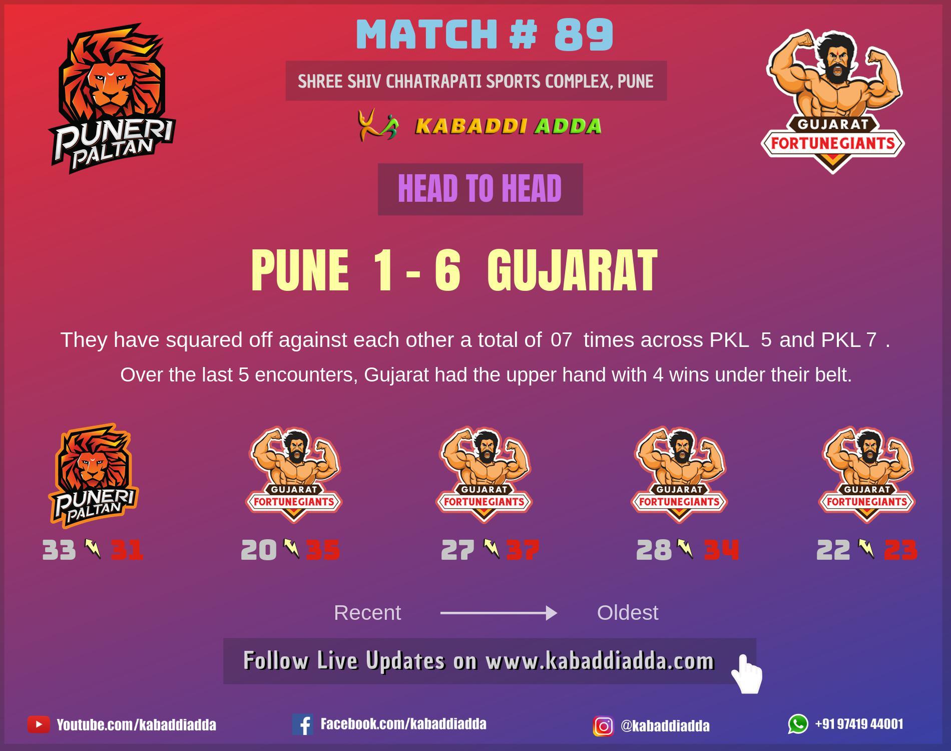 Puneri Paltan andGujarat Fortunegaints