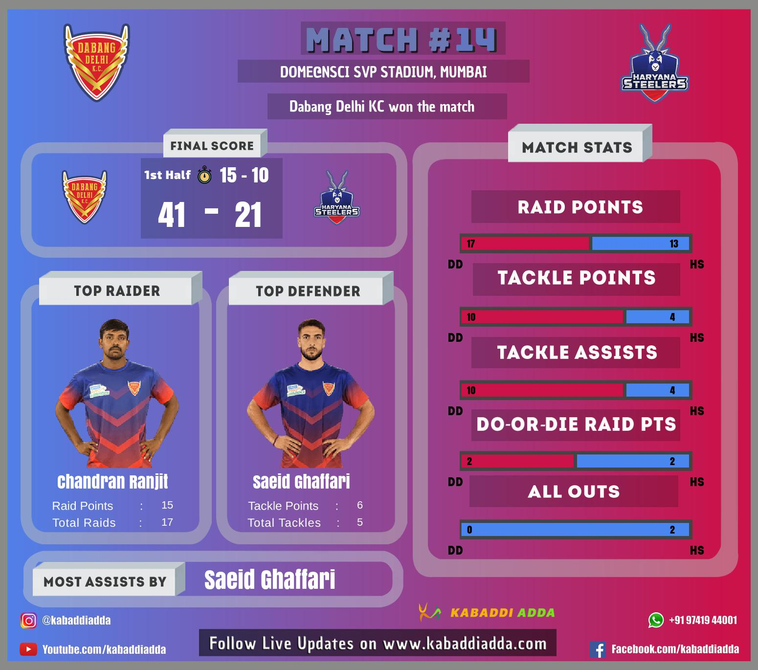Infographics for Delhi vs Haryana