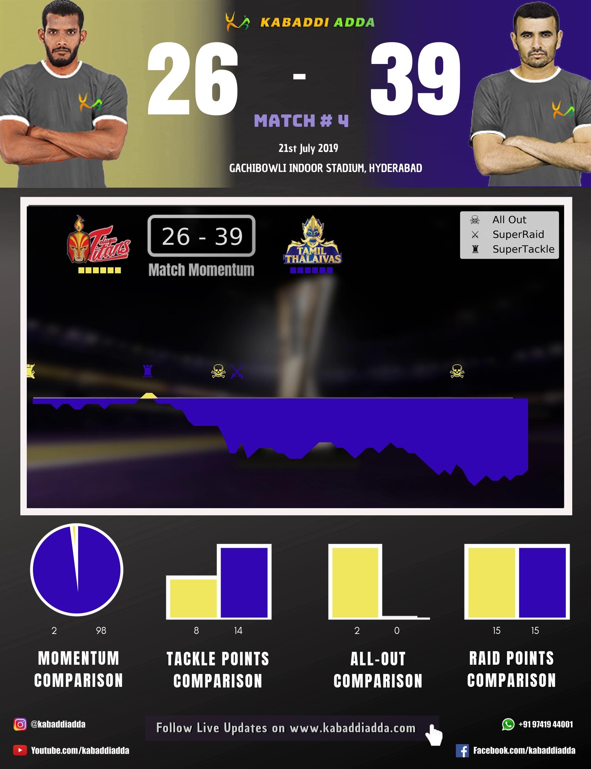 match Making Telugu