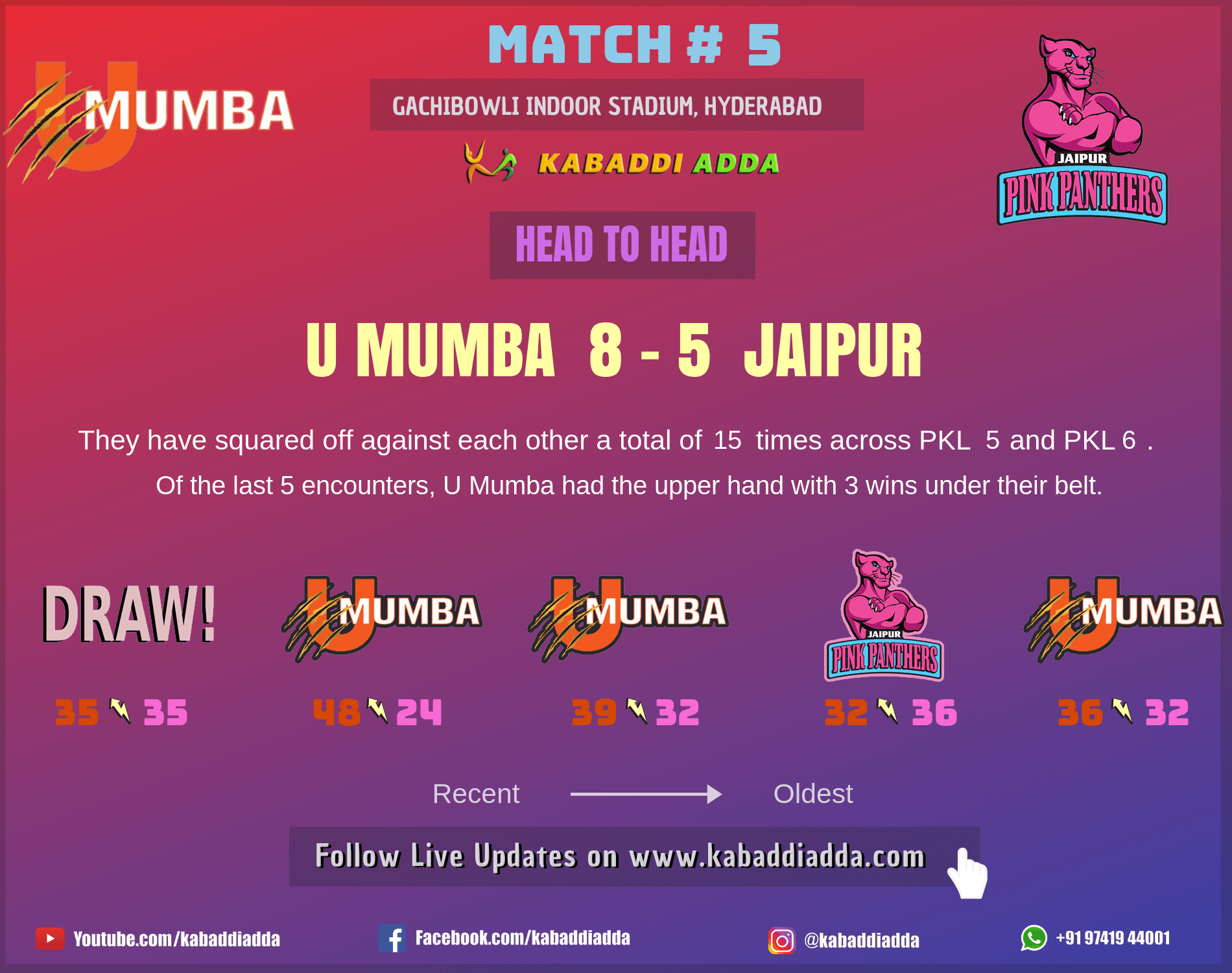 Jaipur Pink Panthers UMumba head to head