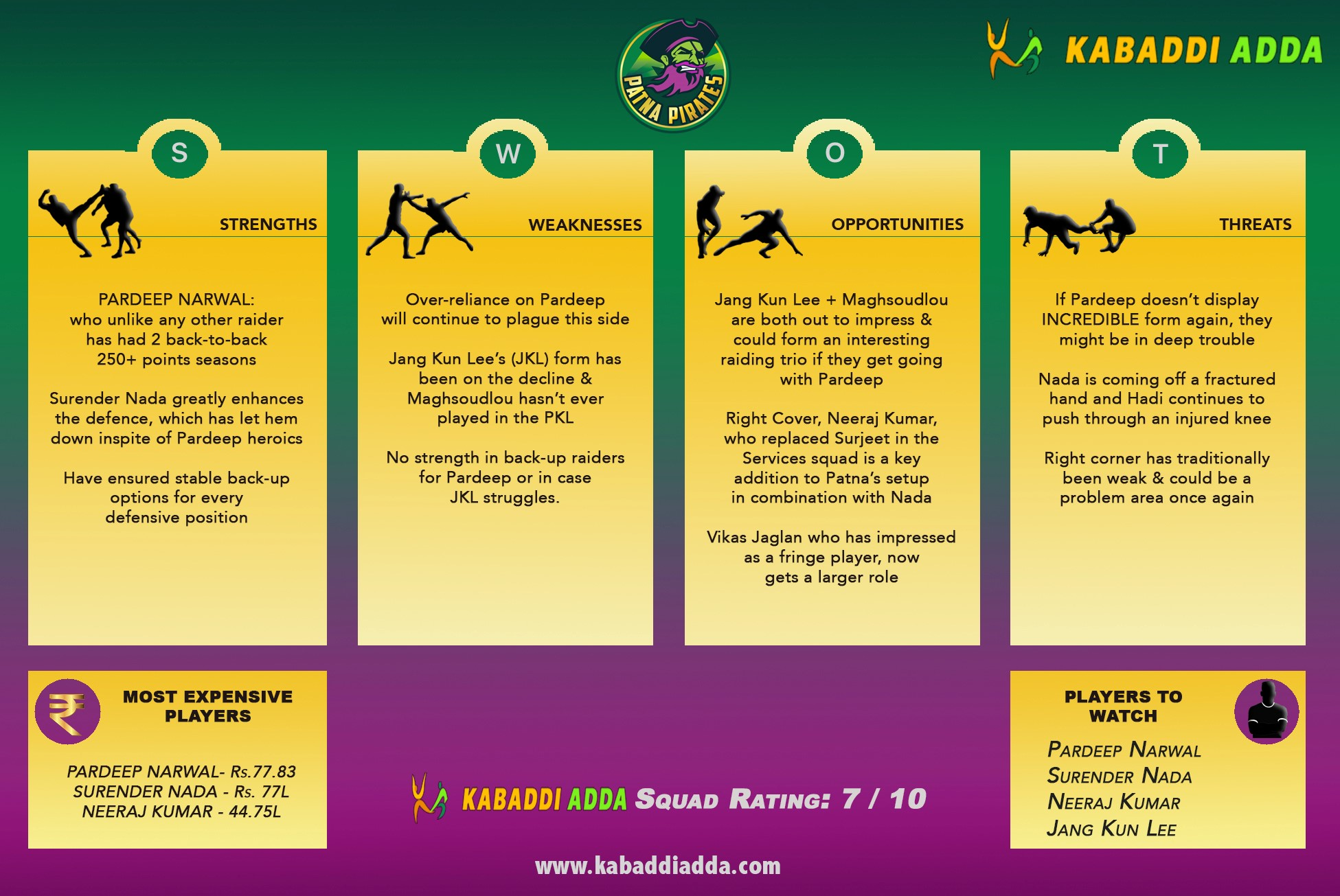 Patna Pirates Pro Kabaddi Season 7 Auction Live
