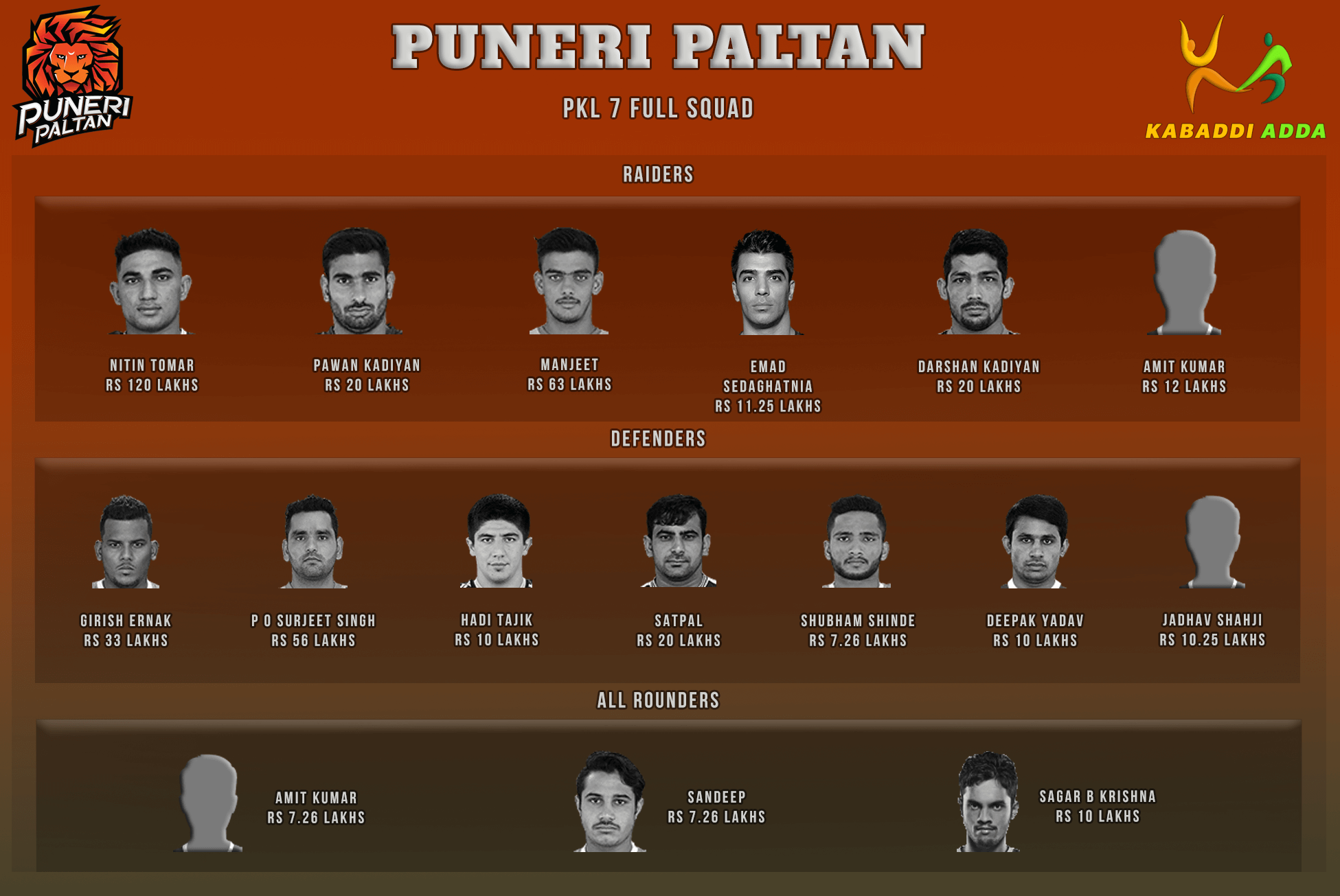 Puneri Paltan Pro Kabaddi Season 7 Team Auction Live