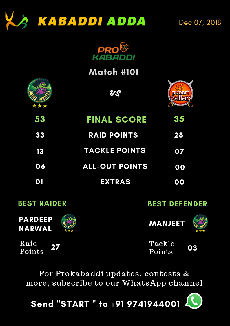 Patna Pirates Vs. Puneri Paltan Final Score