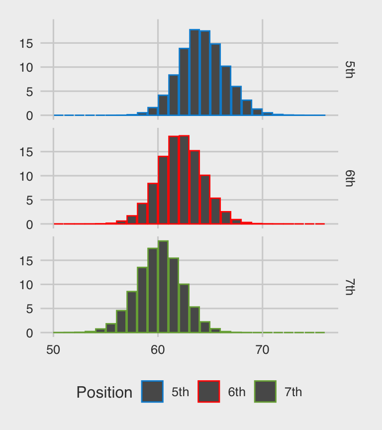 Probably of qualification for a certain number of points plotted as a Histogram