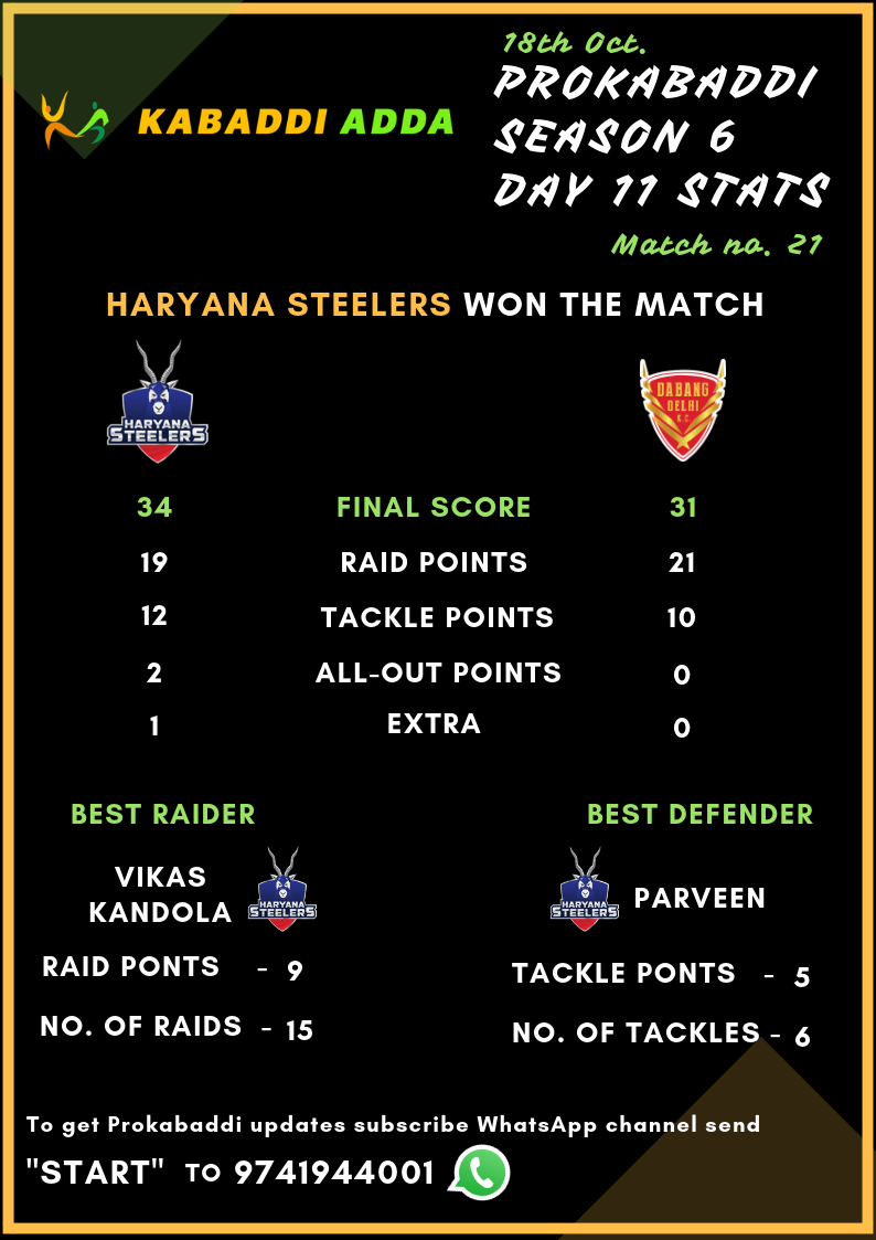 Prokabaddi season 6, day 11, match 21, Haryana Steelers Vs. Dabang Delhi Score