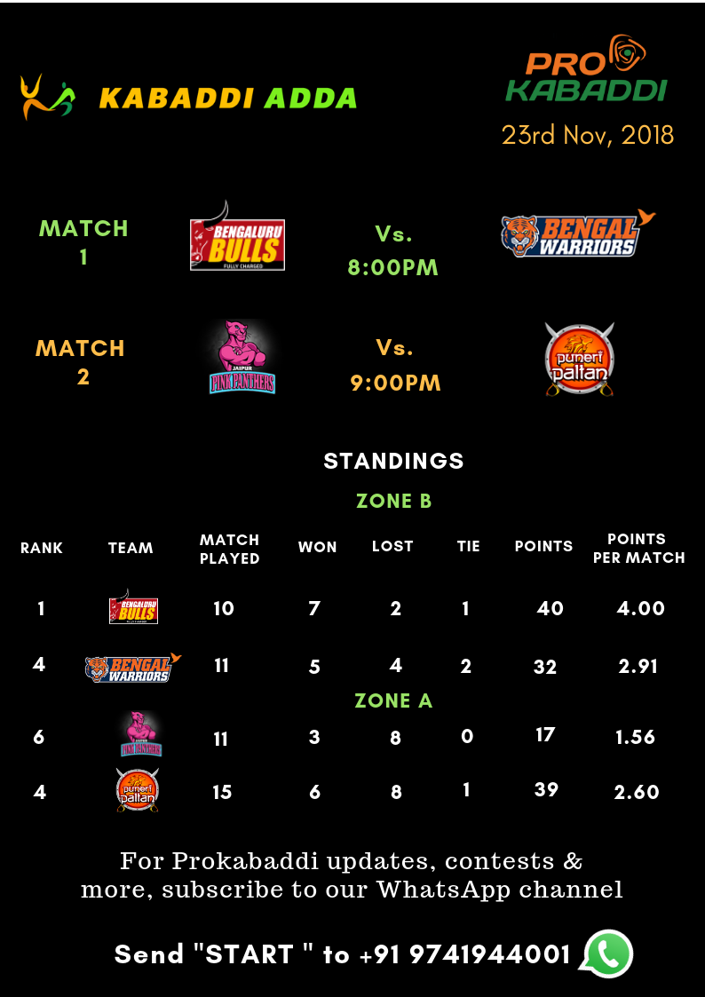 Prokabaddi season 6, day 40 schedule