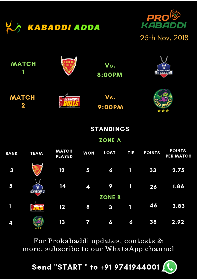 Prokabaddi season 6, day 42 schedule