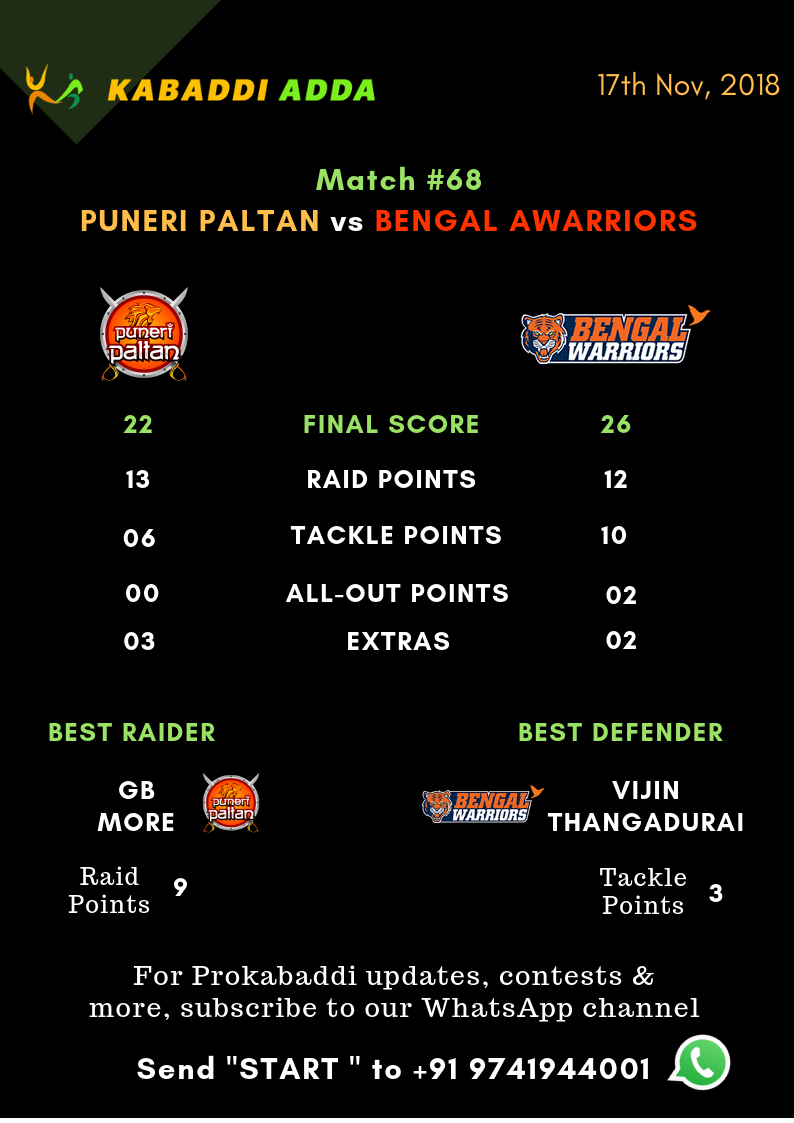 Puneri Paltan VS. Bengal Warriors Final Score