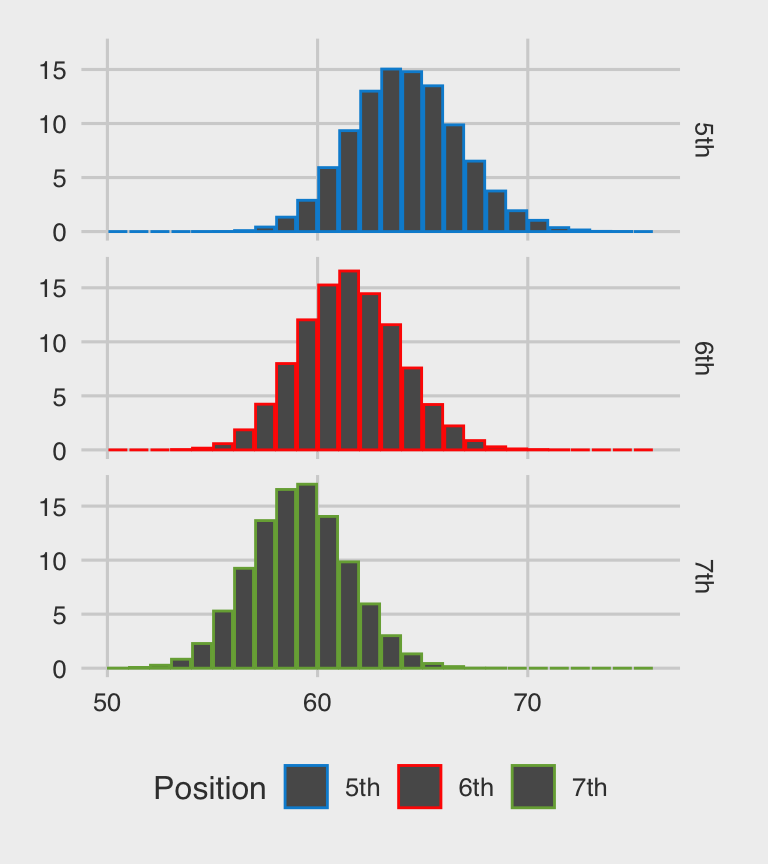 Qualification chance for a team when they earn a certain number of points by end of season