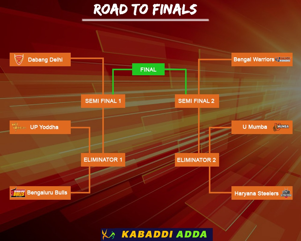 Road to Finals in the Playoffs