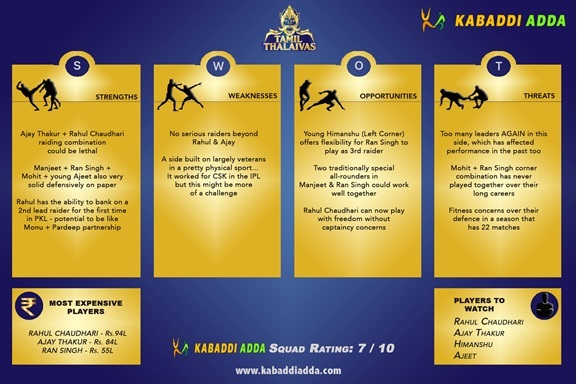 Tamil Thalaivas Pro Kabaddi Season 7 Auction Live