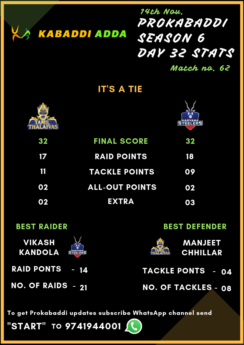Tamil Thalaivas Vs Haryana Steelers Final Score
