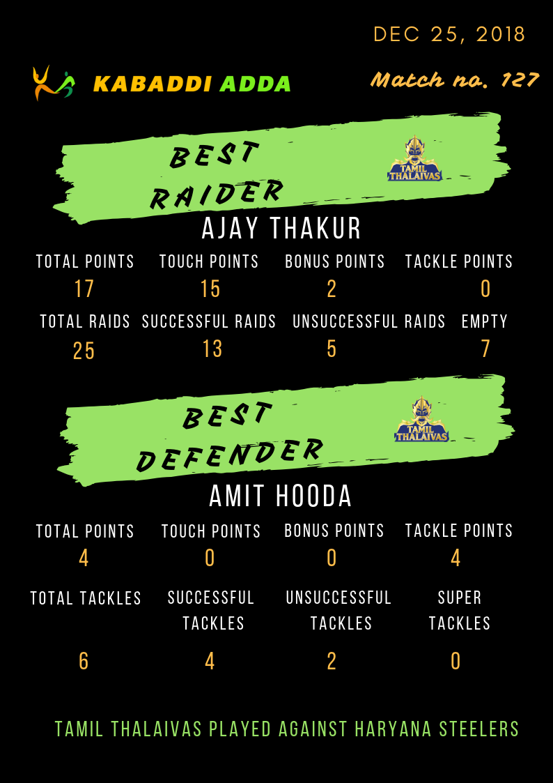 Tamil Thalaivas best raider and defender