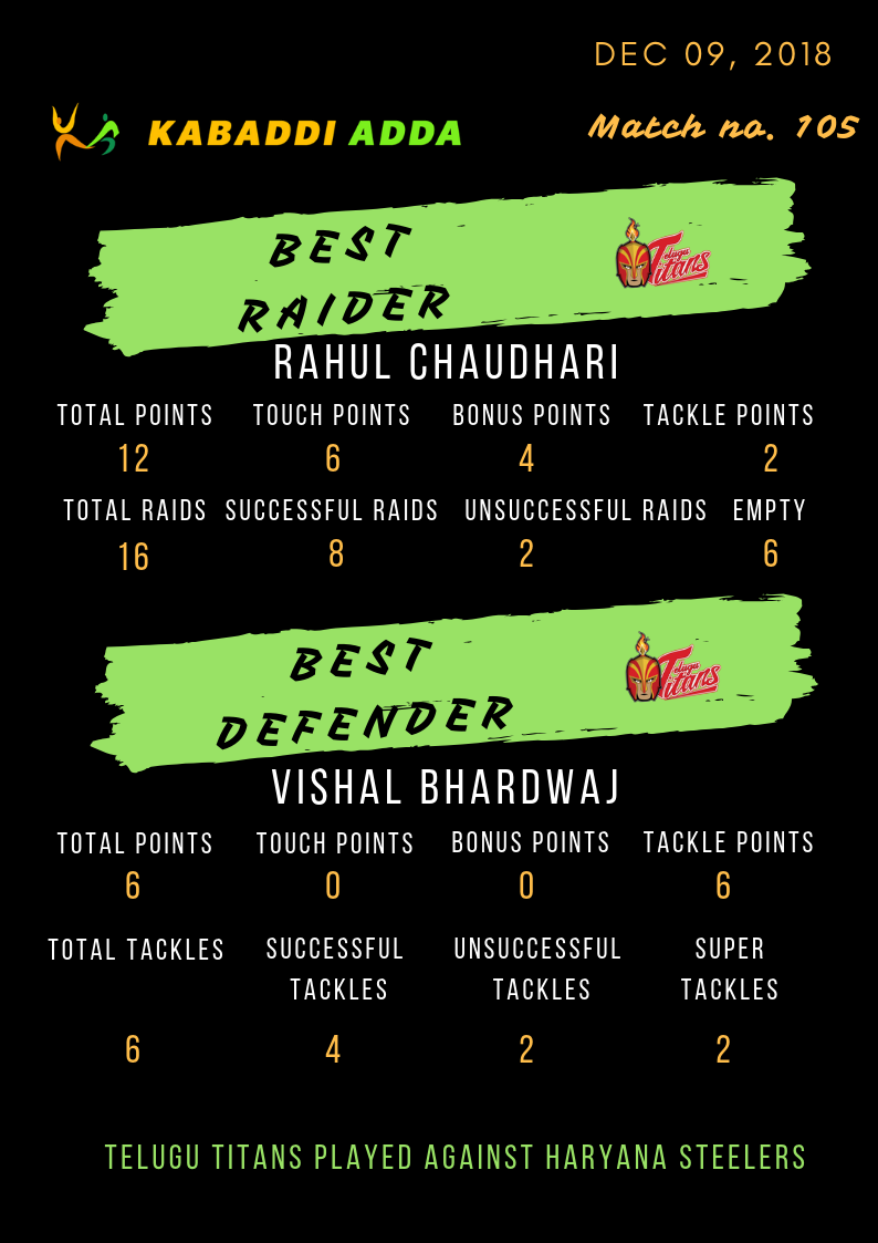 Telugu Titans best raider and defender