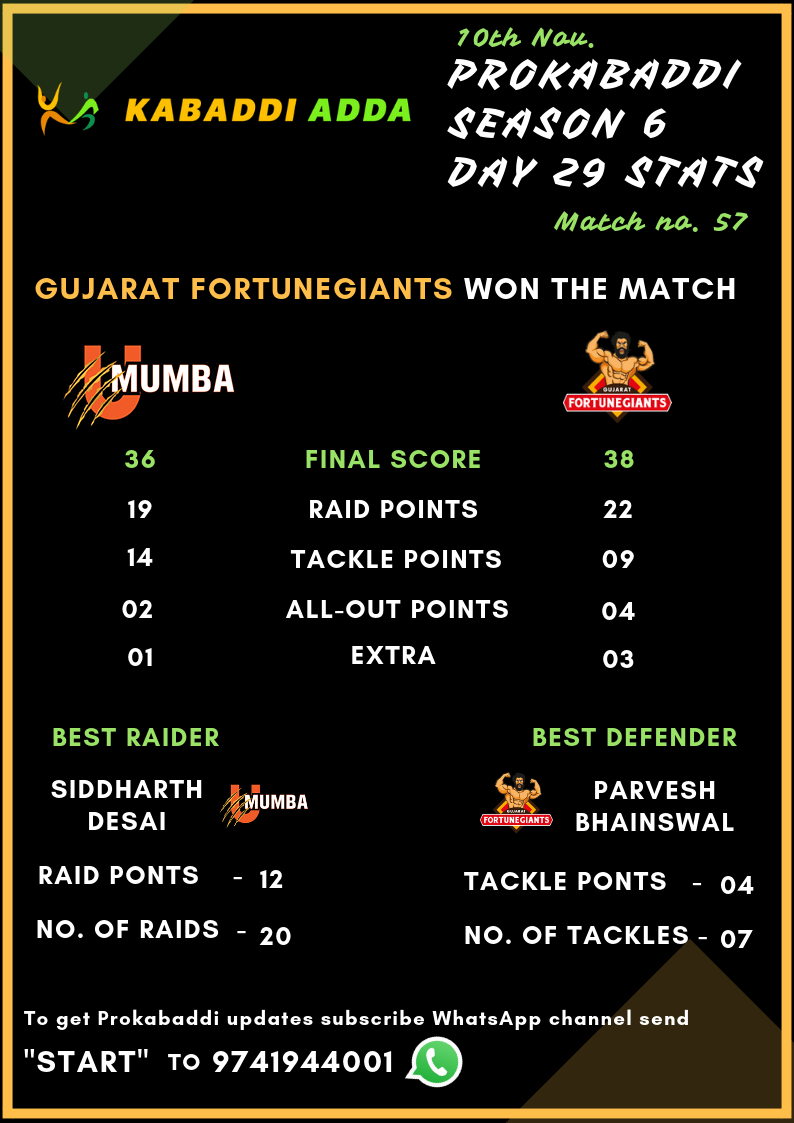 U Mumba Vs. Gujarat Fortunegiants Final Score