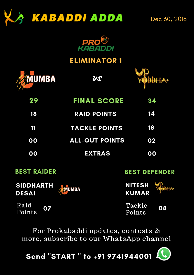 U Mumba Vs. UP Yoddha final score