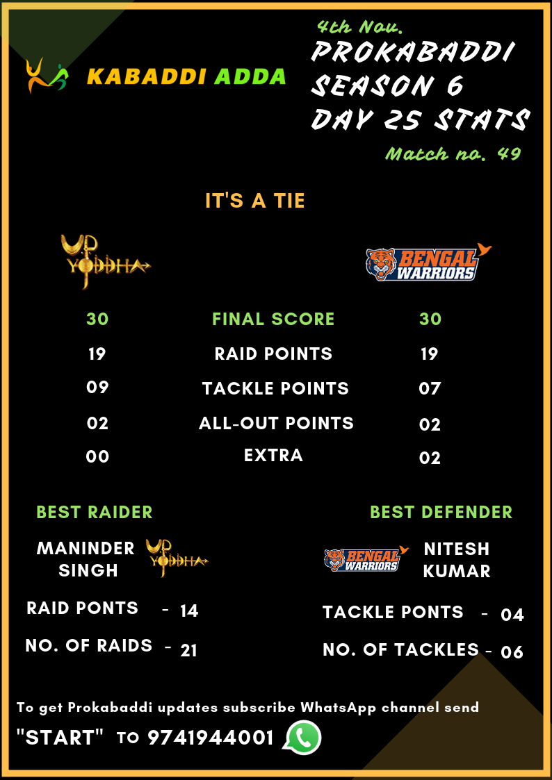 UP Yoddha Vs. Bengal Warriors Final Score