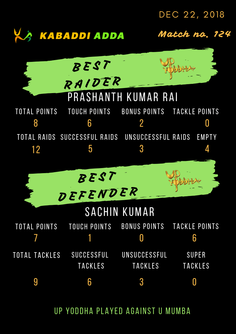 UP Yoddha best raider and defender