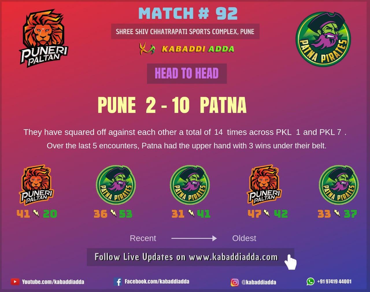 Pune and Patna