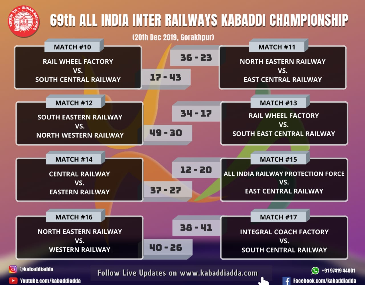 Day 2 results of 69th All India Inter Railway Tournament